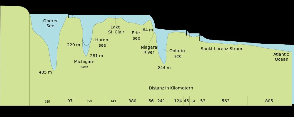 I grandi laghi profilo
